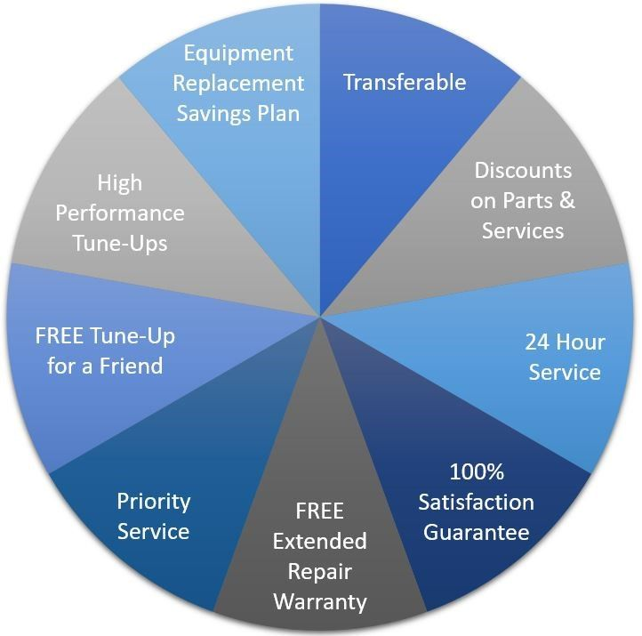 Arco Maintenance Plan
